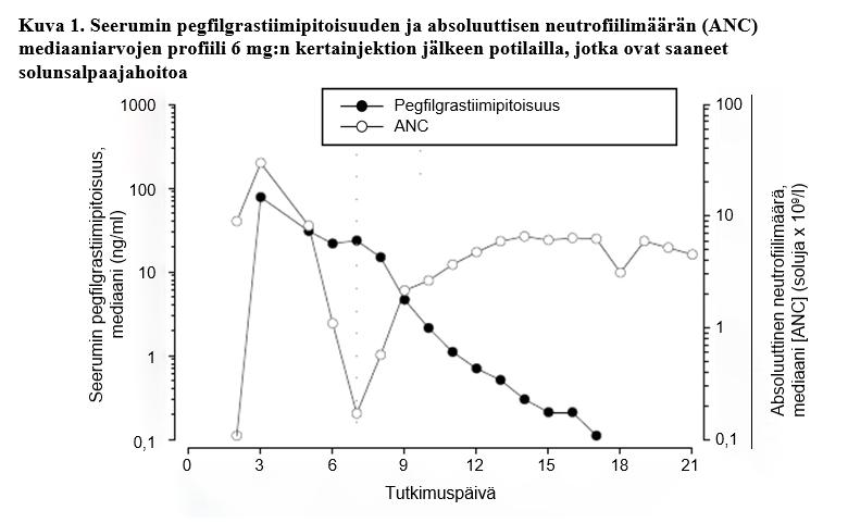 Farmakokinetiikka