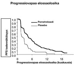 Pienisoluinen Keuhkosyöpä